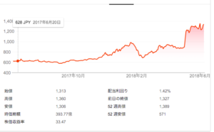 アイティフォー 株価